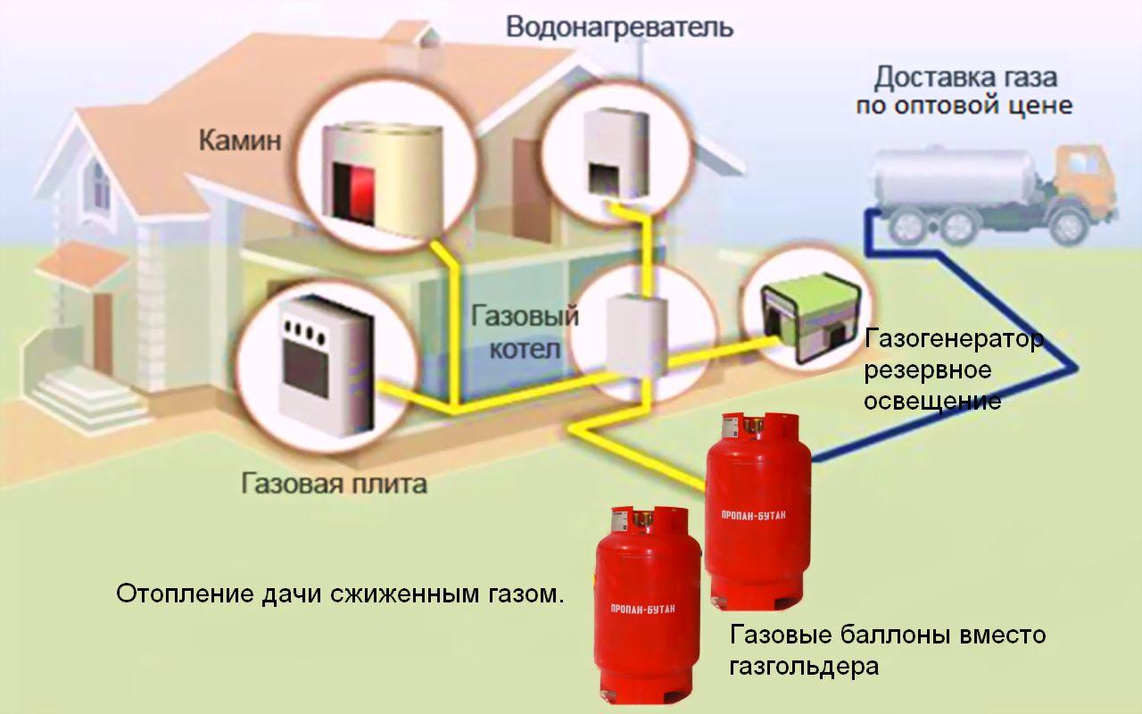 какой газовый водонагреватель на сжиженном газе для дачи