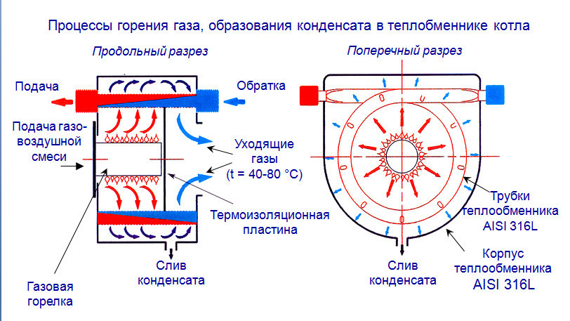 Конденсационный теплообменник это Пластинчатый теплообменник Funke FPDW 100 Уссурийск